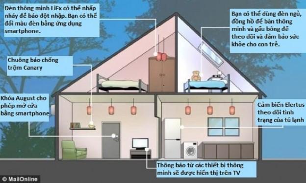 Hệ thống điện trong ngôi nhà thông minh
