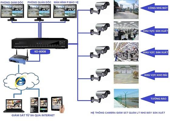 Thiết bị camera an ninh giám sát chính hãng ở Trà Vinh